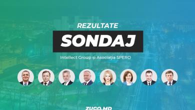 Photo of video | Al doilea sondaj telefonic arată că Maia Sandu și Igor Dodon ar accede în turul II al prezidențialelor. Candidatul care a obținut cel mai mare scor