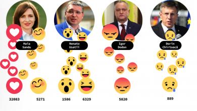 Photo of De la nimic la mii de euro: Cine a cheltuit cel mai mult pentru reclama de pe Facebook în campanie și cum au reacționat oamenii la postările politicienilor