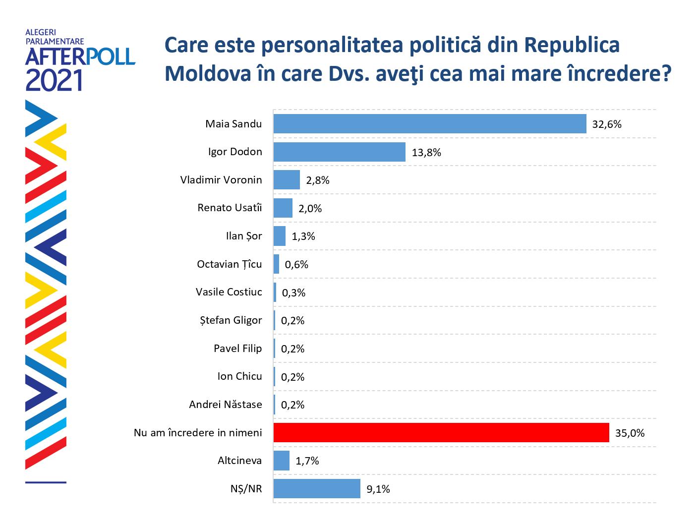 Sondaj WatchDog// Maia Sandu și Igor Dodon sunt politicienii în care moldovenii au cea mai mare încredere