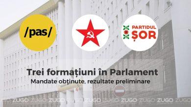 Photo of Cum arată distribuția mandatelor în Parlament, după procesarea a peste 86% dintre procesele verbale